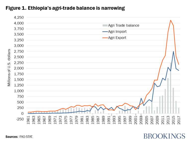 Figure 1. Ethiopia's agri-trade balance is narrowing