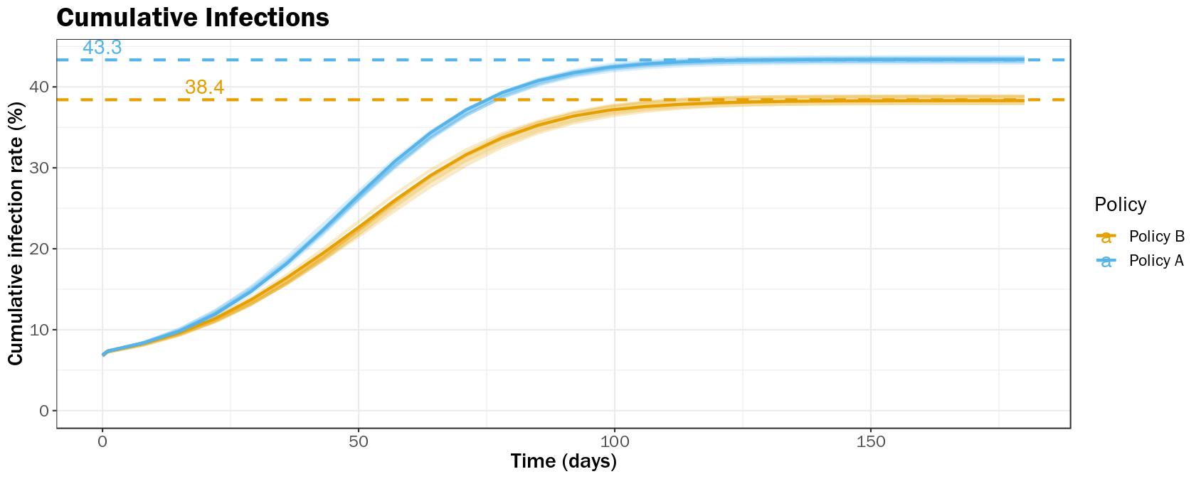 Figure 3C-ii Cumulative Infections