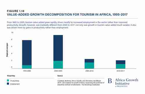 Value-added growth decomposition for tourism in Africa, 1995-2017 (Foreisght Africa)