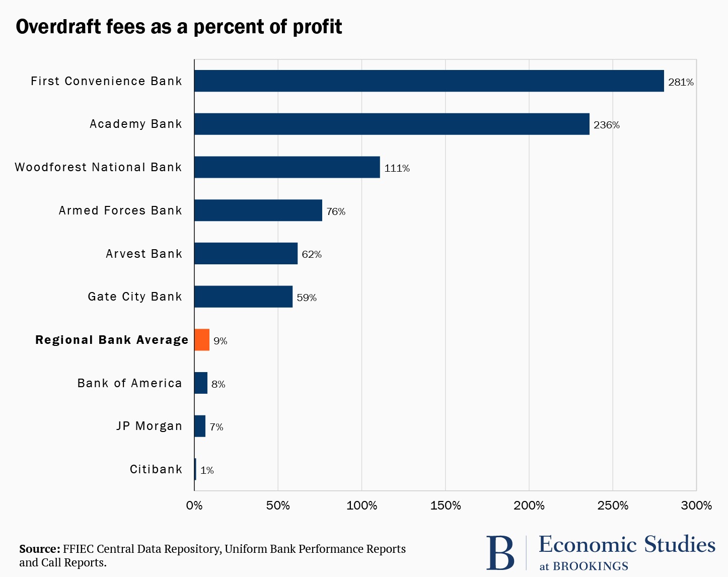 Bar chart overdraft fees as a percentage of profits