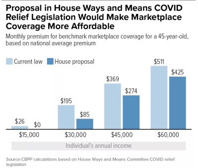 Cares Act effect on ACA