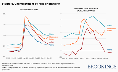 Unemployment by race or ethnicity