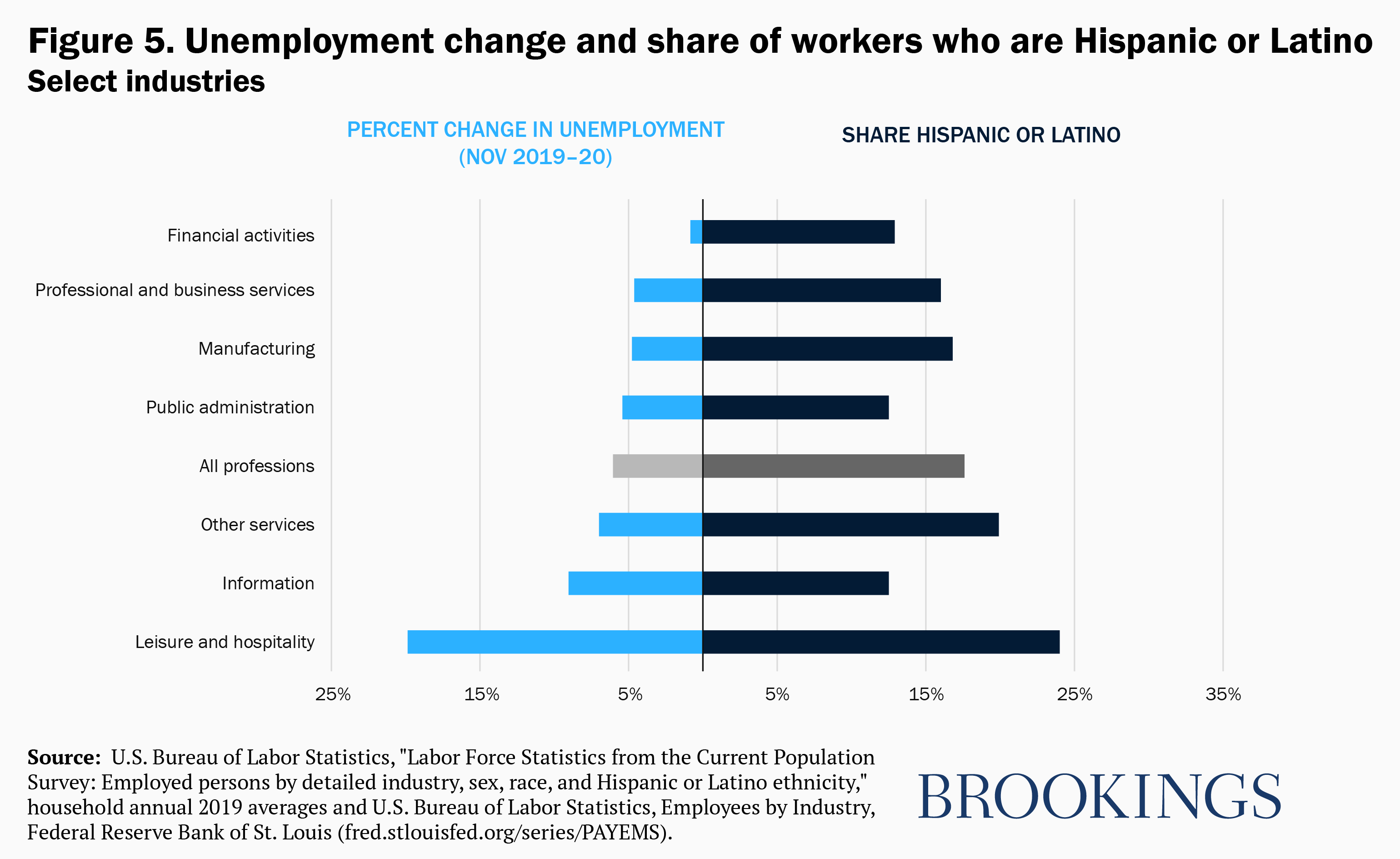 Unemployment change and share of workers who are Hispanic or Latino, select industries