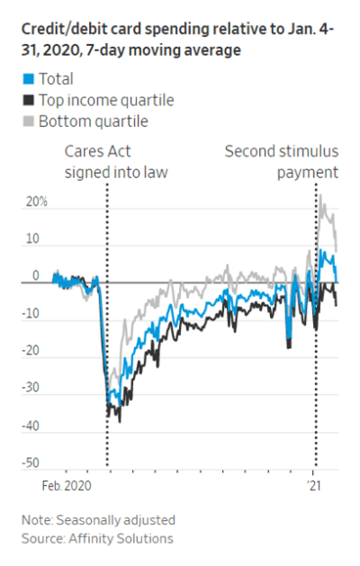 Line graph showing credit/debit card spending relative to Jan. 4-31, 7-day moving average, from February 2020 through the present