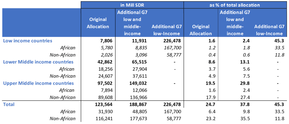 Table 1. Illustrated redistribution of G-7 SDR allocations to low-income countries