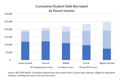 Cumulative Student Debt Borrowed by Parent Income