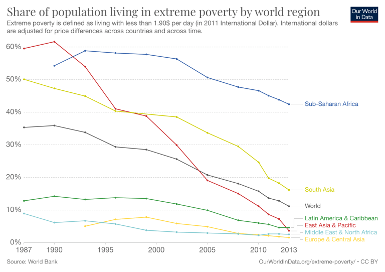 Share of population living in poverty by world region