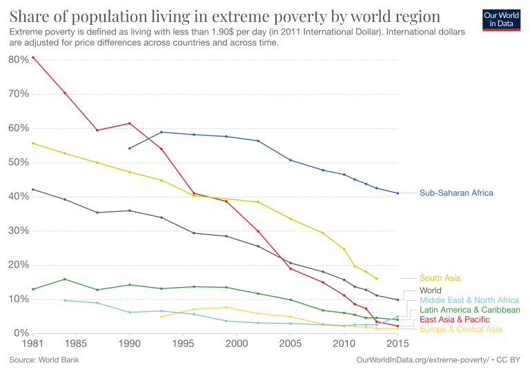 Share of population living in poverty, by world region