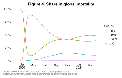 Share in global mortality