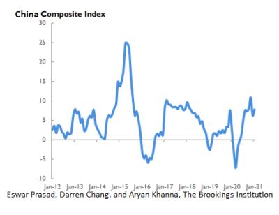 China composite index