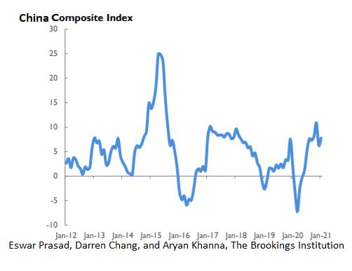 Indeks Komposit China