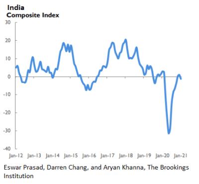 India composite index