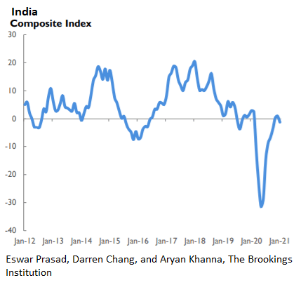 India composite index