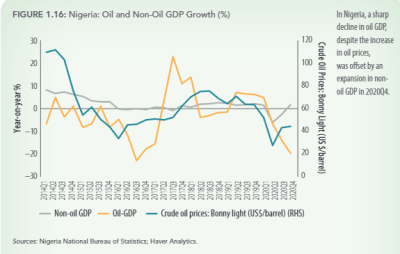 Figure 1. Nigerian oil and non-oil GDP growth (%)