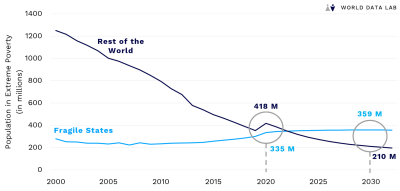 Figure 1. Poverty is declining in most countries, not in fragile states