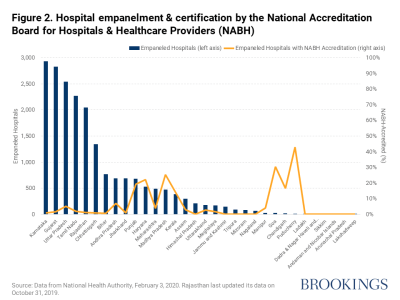 Hospital empanelment and certification by the National Accreditation Board for Hospitals and Healthcare Providers (NABH)