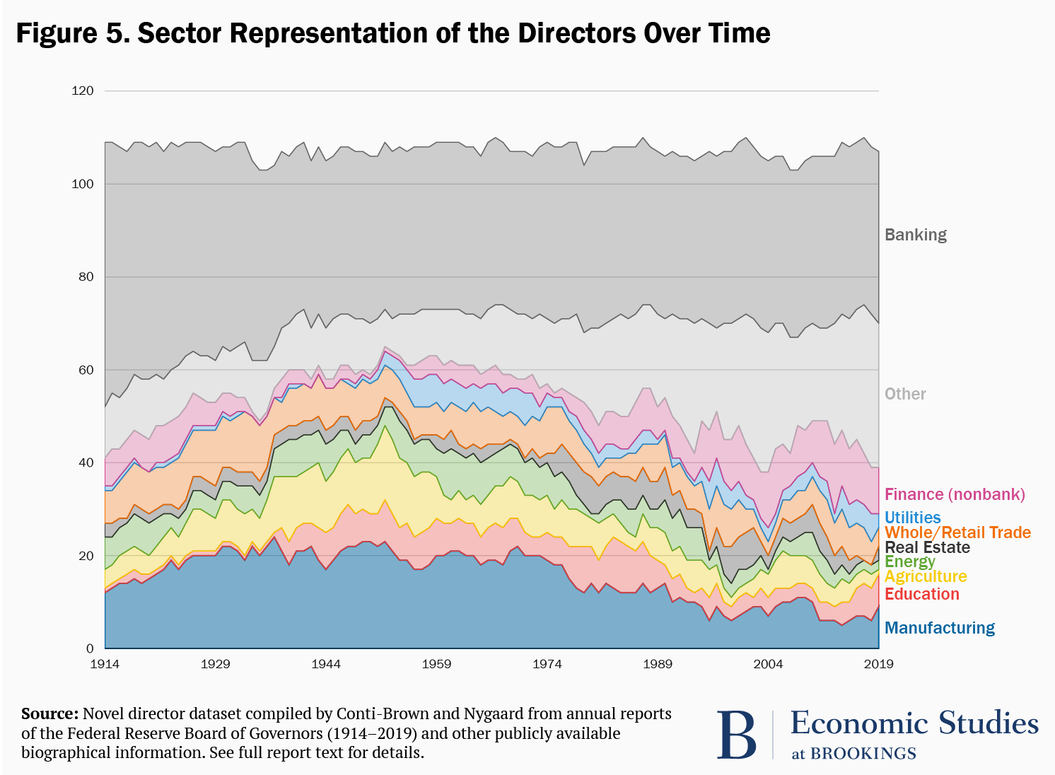 Figure 5. Sector representation of the directors over time