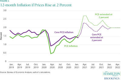 Graph showing 12-month inflation if prices rise at two percent.