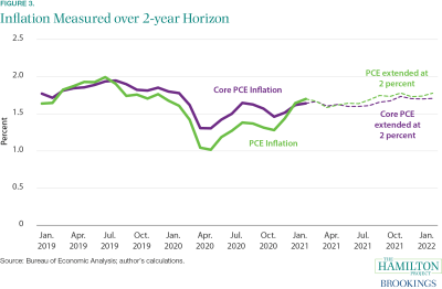Graph showing inflation measured over two year horizon