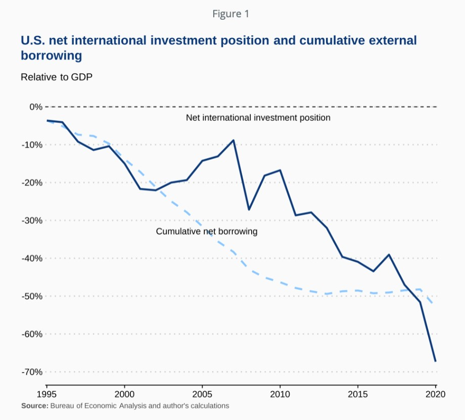 U.S. net international investment position and cumulative external borrowing
