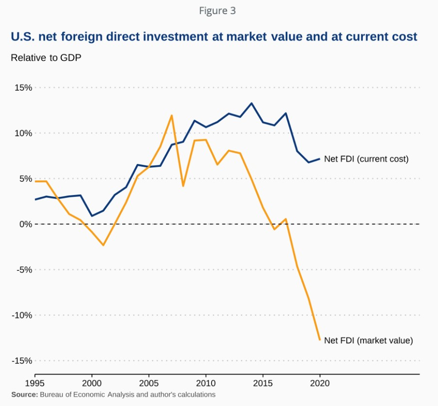 U.S. net foreign direct investment at market value and at current cost