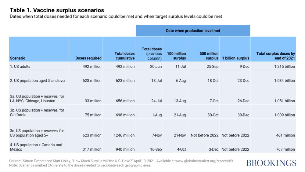 Vaccine surplus scenarios