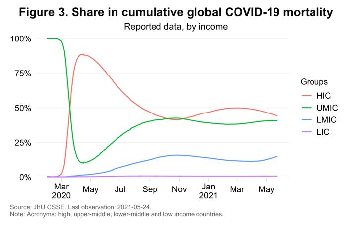 Participación en la mortalidad global acumulada por COVID-19