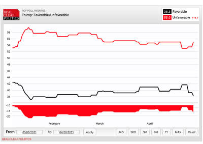 RelClearPolitics average of Trump favorability