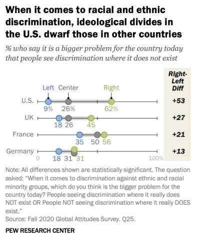 pew ideological divides