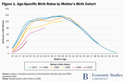 Age-specific birth rates by mother's birth cohort