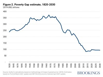 Poverty gap estimate, 1820-2030