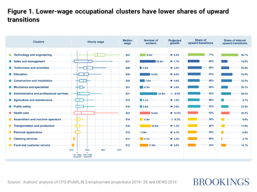 . Lower-wage occupational clusters have lower shares of upward transitions