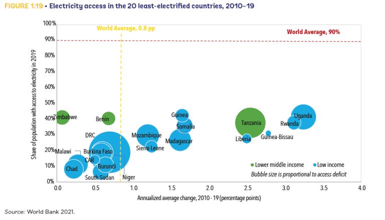 Gráfico 1. Acceso a la electricidad en los 20 países menos electrificados, 2010-2019