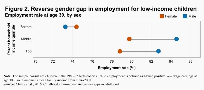 Reverse gender gap in employment