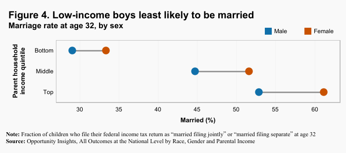 low-income boys least likely to be married
