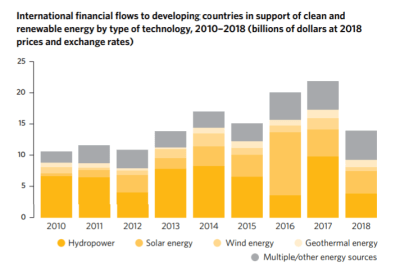 Figure 2. International financial flows to developing countries in support of clean and renewable energy by type of technology, 2010-2018 (billions of dollars at 2018 prices and exchange rates)