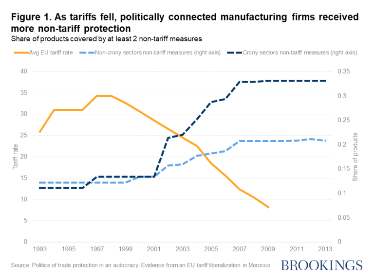 As tariffs fell, politically connected manufacturing firms received more non-tariff protection