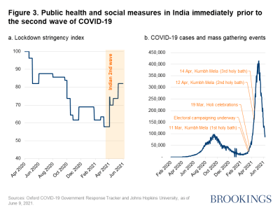 Figure 3. Public health and social measures in India immediately prior to the second wave of COVID-19