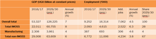 Table 2. Sectoral distribution of GDP and employment in 2029/30—an illustrative 7%-growth scenario
