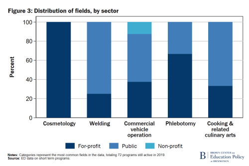 F3 Distribution of fields, by sector