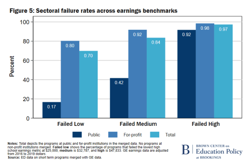 F5 Sectoral failure rates across earnings benchmarks