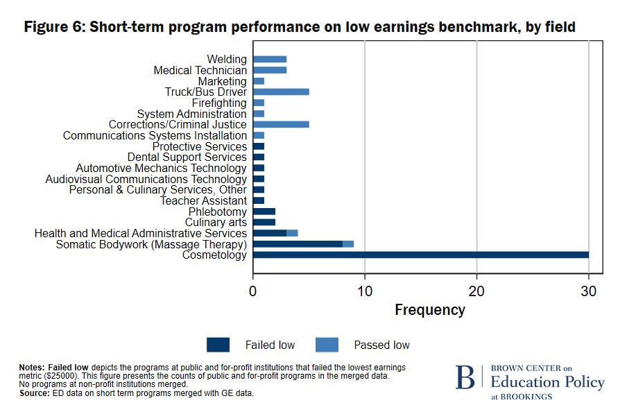 F6 Short-term program performance on low earnings benchmark, by field