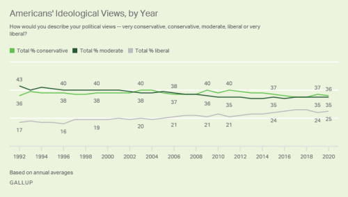 Line graph of political ideaology; see Table 1 for these data by presidential year.
