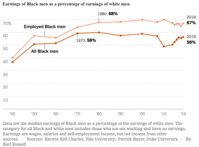 Line graph of the earnings of Black men as a percentage of earnings of white men from 1940 to 2019