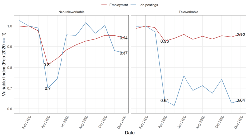 """Figure 1. Job postings, employment, and """"remotability"""" of work during 2020"""