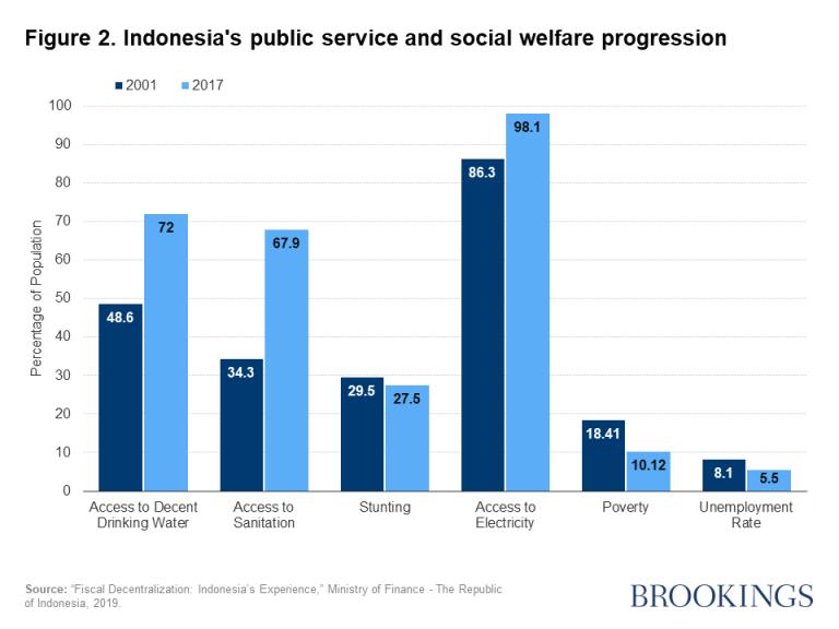Figure 2. Indonesia's public service and social welfare progression