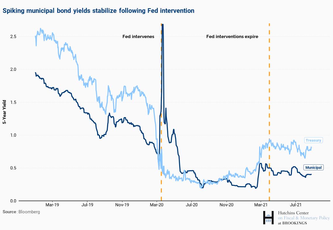 spiking municipal bond yields stabilize following Fed intervention