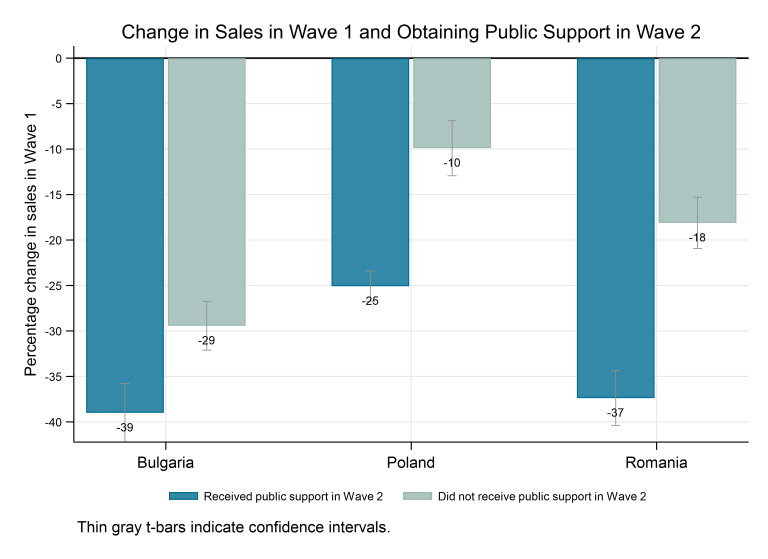Figure 1a. Change in sales and public support