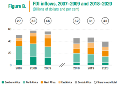 Figure 1. Foreign direct investment inflows, 2007-2009 and 2018-2020