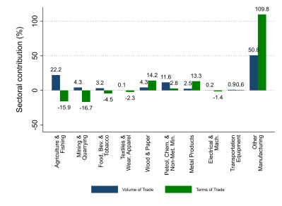 Figure 2. Effect of AfCFTA on Nigeria's volume of trade and terms of trade by sector